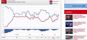 2016-07-28 RCP Polls TrumpVKillary