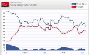 RealClearPolitics July 15 2016 Poll